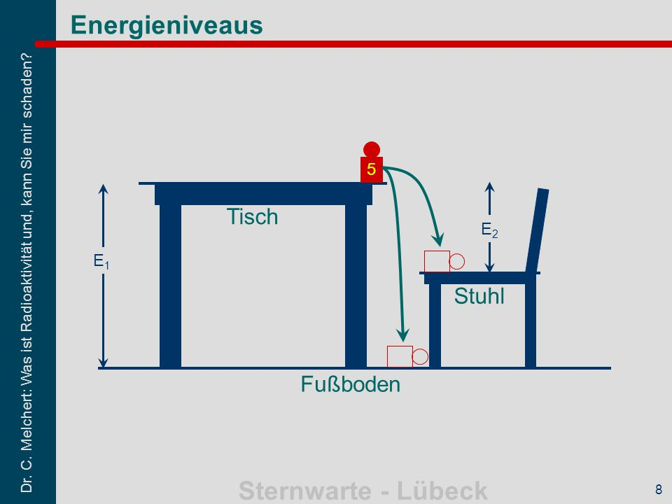 Energieniveaus 5 Tisch E2 E1 Stuhl Fußboden 8