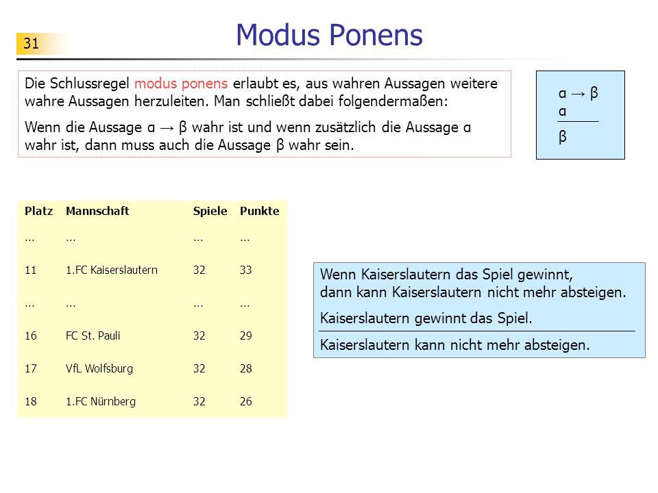 Modus Ponens Die Schlussregel modus ponens erlaubt es, aus wahren Aussagen weitere wahre Aussagen herzuleiten. Man schließt dabei folgendermaßen:
