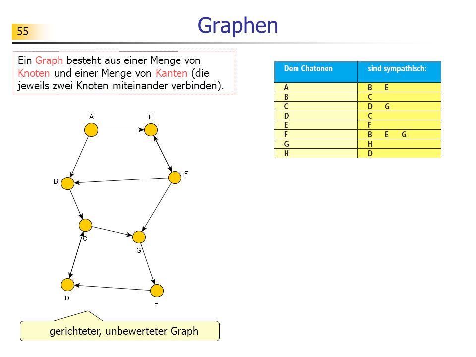 gerichteter, unbewerteter Graph
