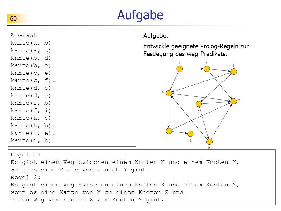 Aufgabe % Graph kante(a, b). kante(a, c). kante(b, d). kante(b, e).