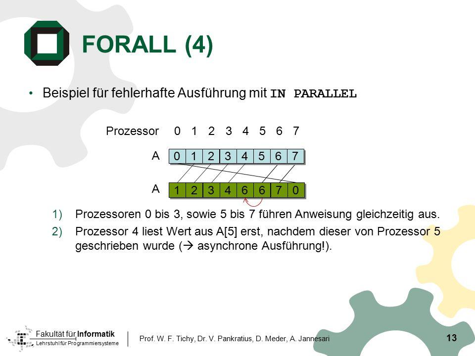 FORALL (4) Beispiel für fehlerhafte Ausführung mit IN PARALLEL