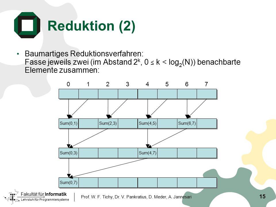 Reduktion (2) Baumartiges Reduktionsverfahren: Fasse jeweils zwei (im Abstand 2k, 0 ≤ k < log2(N)) benachbarte Elemente zusammen: