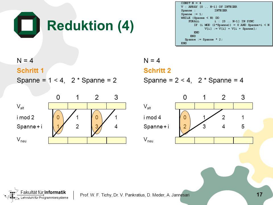 Reduktion (4) N = 4 Schritt 1 Spanne = 1 < 4, 2 * Spanne = 2 N = 4