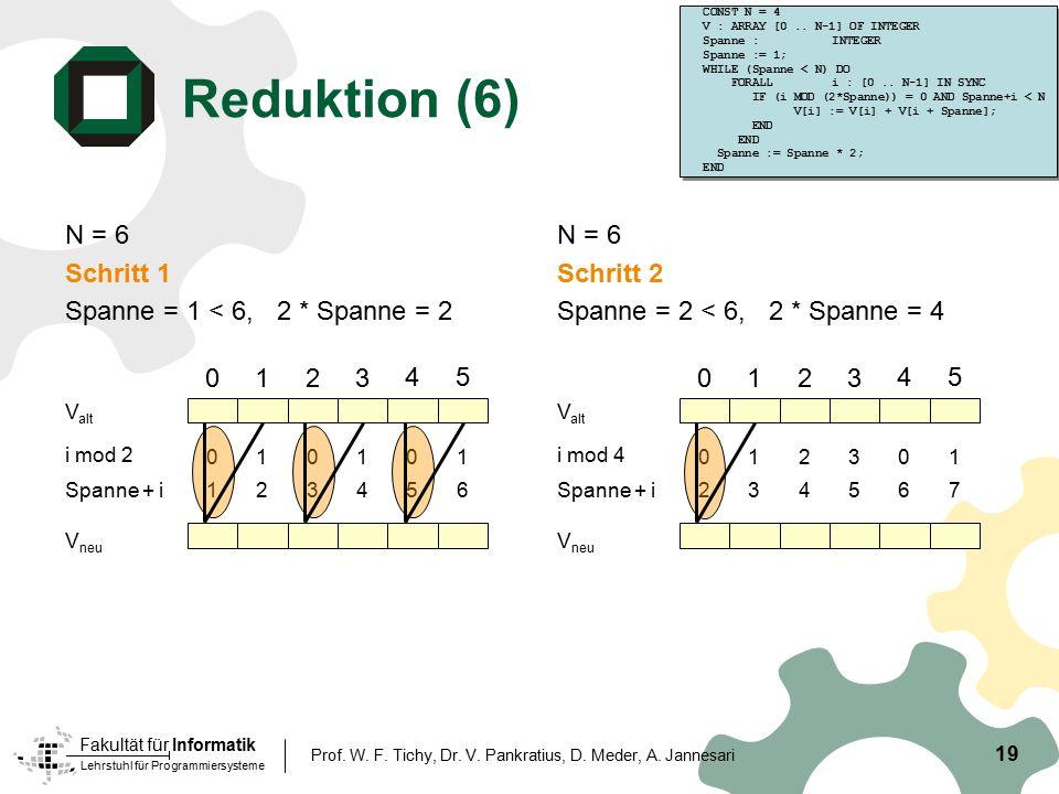 Reduktion (6) N = 6 Schritt 1 Spanne = 1 < 6, 2 * Spanne = 2 N = 6