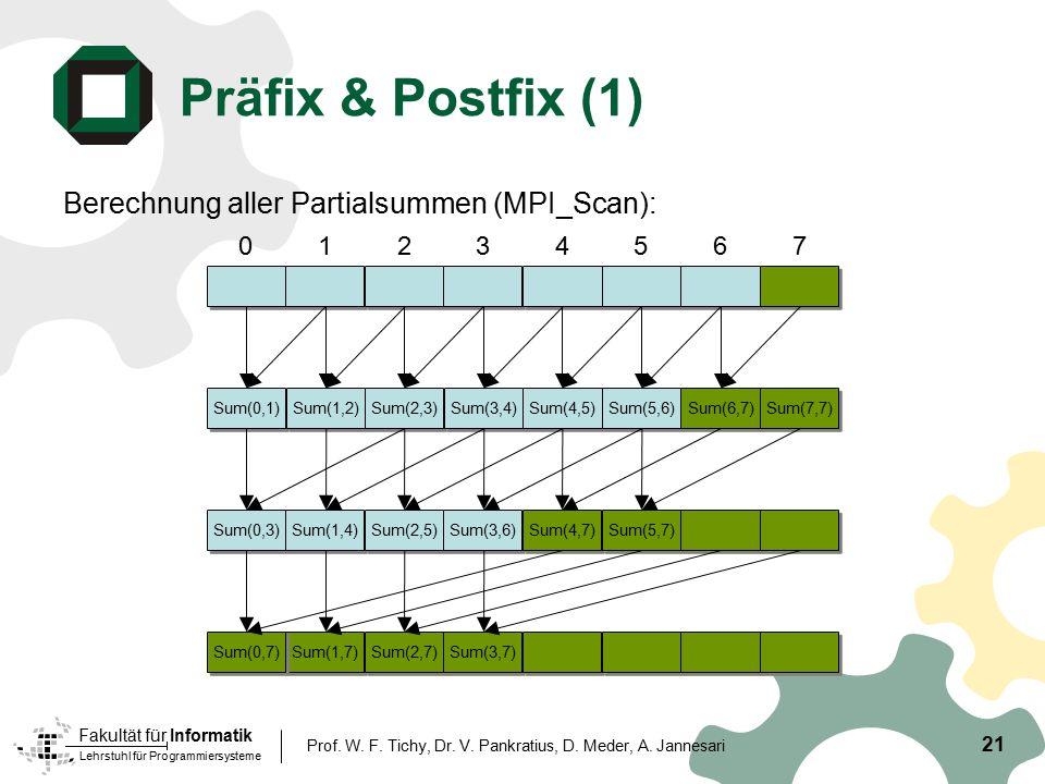 Präfix & Postfix (1) Berechnung aller Partialsummen (MPI_Scan): 3 4 2