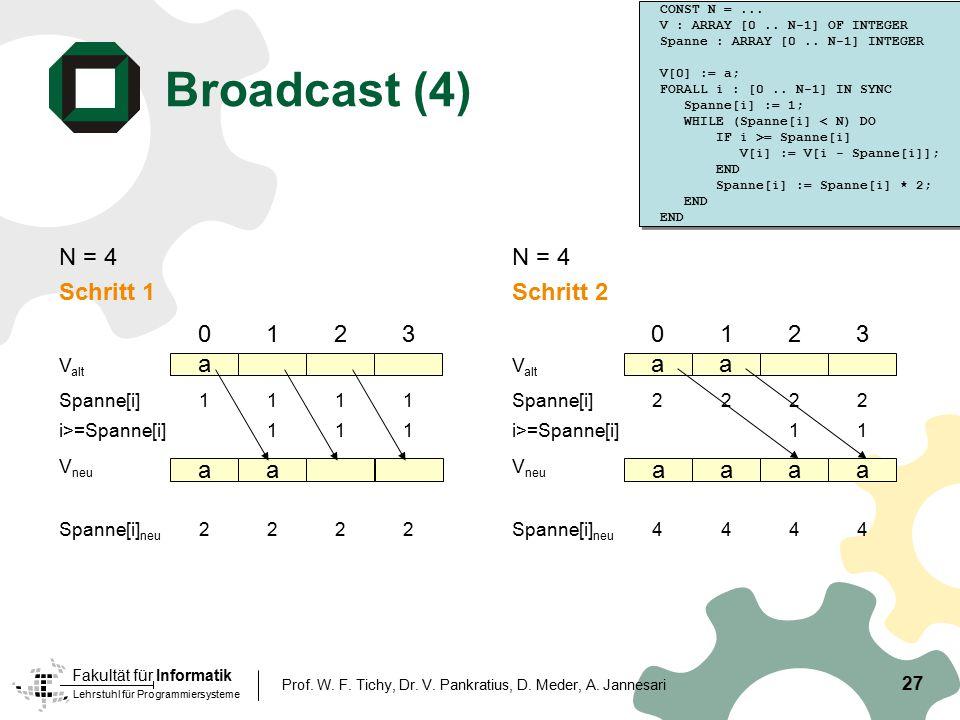 Broadcast (4) N = 4 Schritt 1 N = 4 Schritt 2 1 2 3 1 2 3 a a a a a a