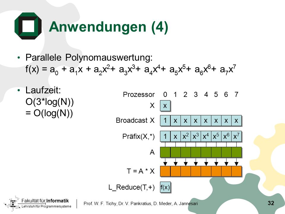 Anwendungen (4) Parallele Polynomauswertung: f(x) = a0 + a1x + a2x2+ a3x3+ a4x4+ a5x5+ a6x6+ a7x7. Laufzeit: O(3*log(N)) = O(log(N))