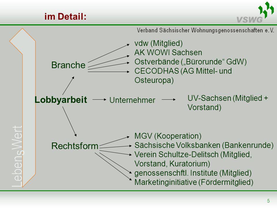 im Detail: Branche Lobbyarbeit Rechtsform vdw (Mitglied)