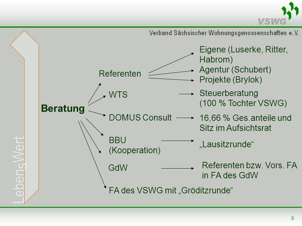 Beratung Eigene (Luserke, Ritter, Habrom) Agentur (Schubert)