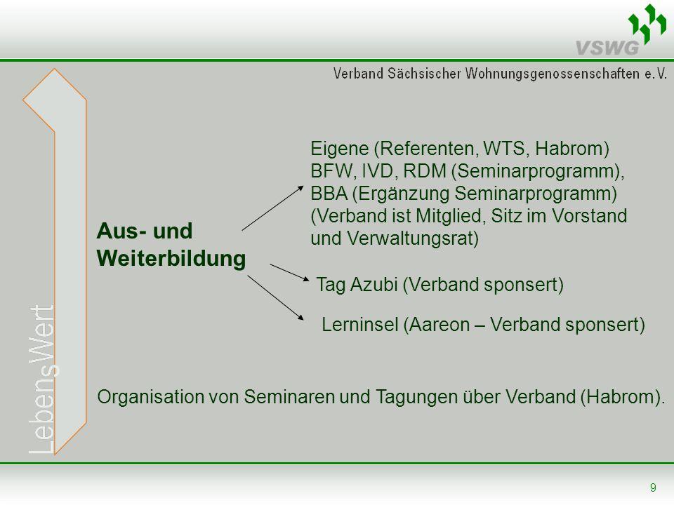 Aus- und Weiterbildung Eigene (Referenten, WTS, Habrom)