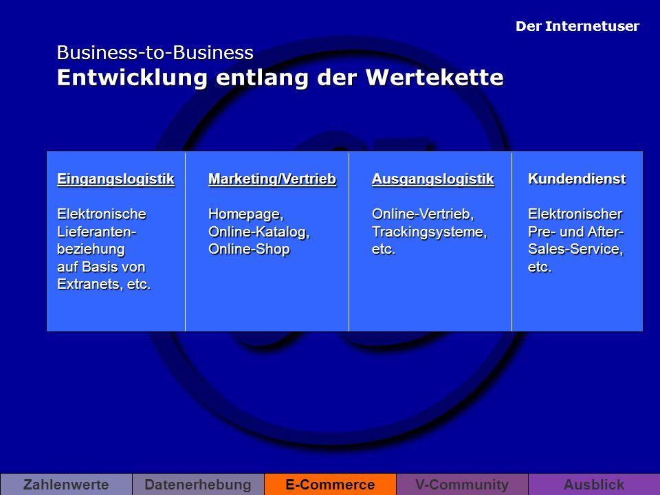 Business-to-Business Entwicklung entlang der Wertekette