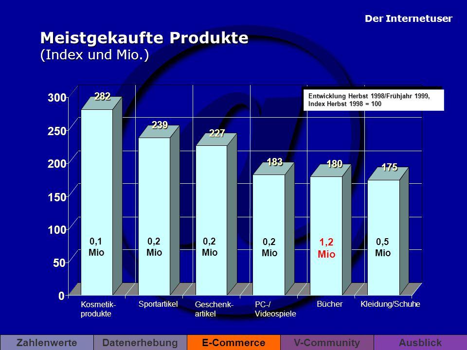 Meistgekaufte Produkte (Index und Mio.)
