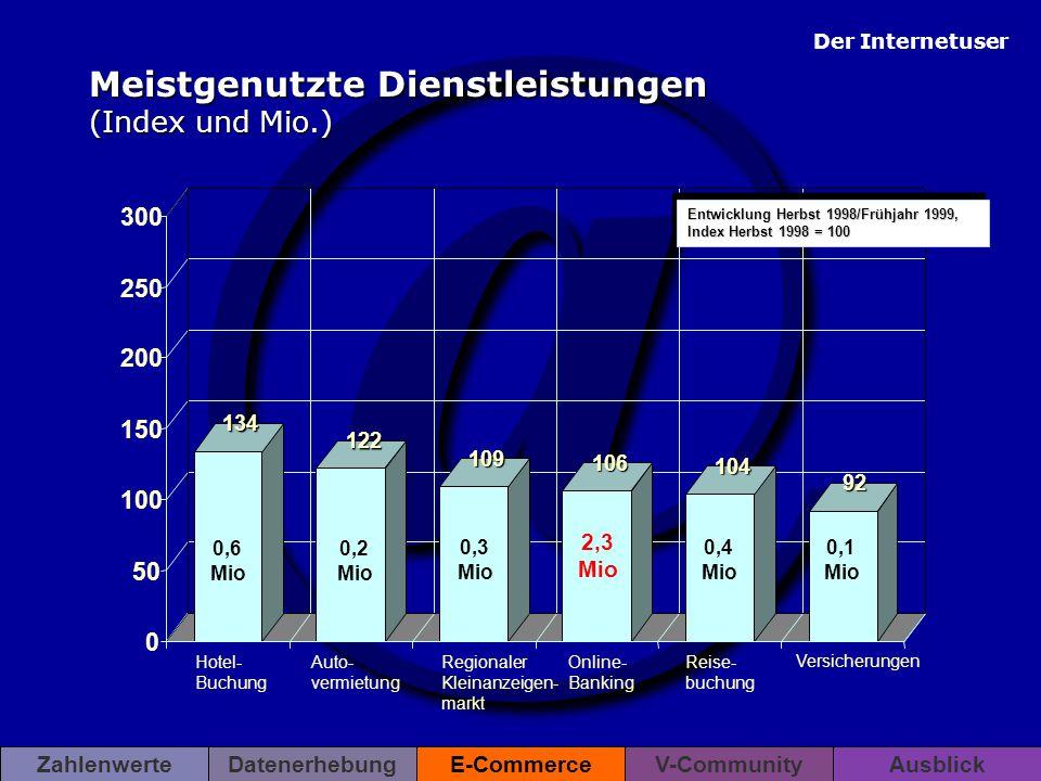 Meistgenutzte Dienstleistungen (Index und Mio.)