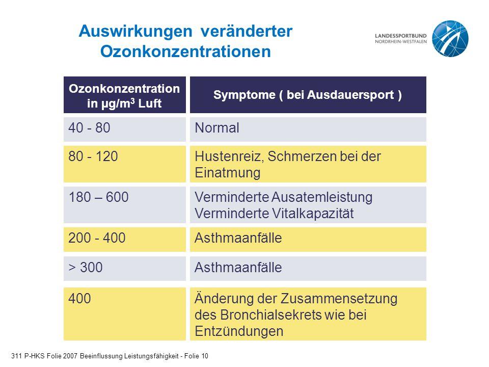 Auswirkungen veränderter Ozonkonzentrationen