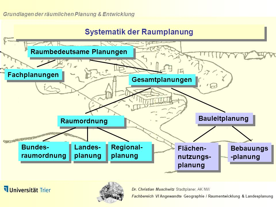 Systematik der Raumplanung
