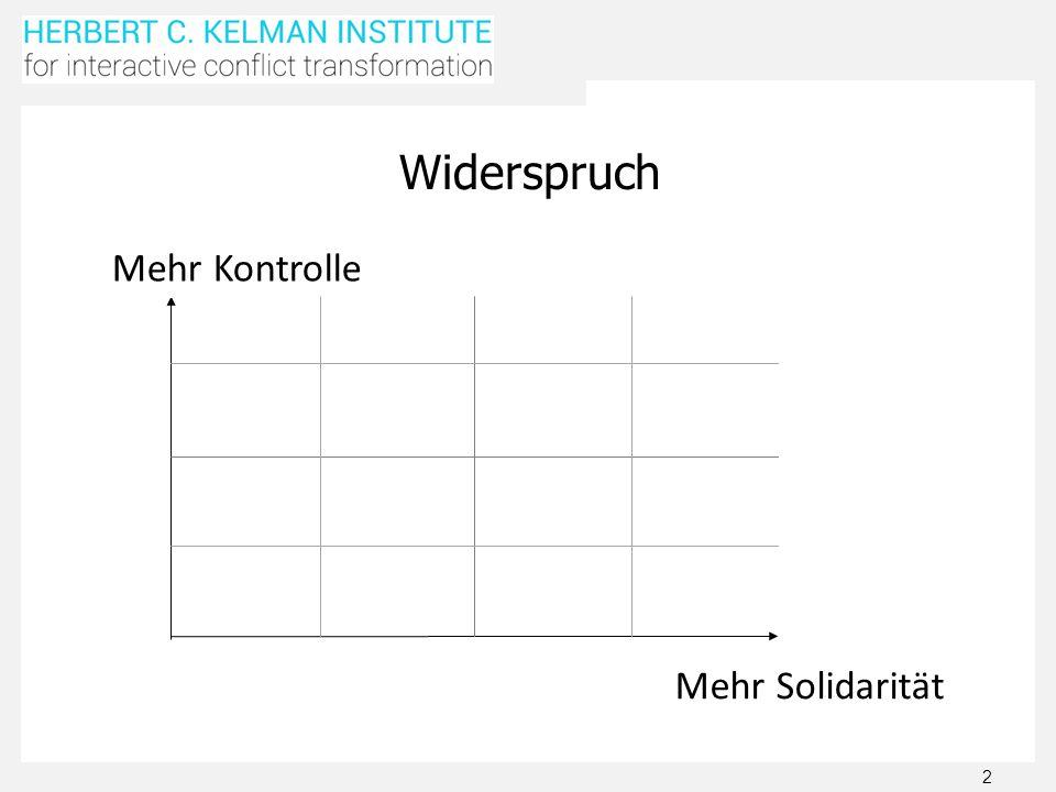 Widerspruch Mehr Kontrolle Mehr Solidarität Compromise is a win / win.