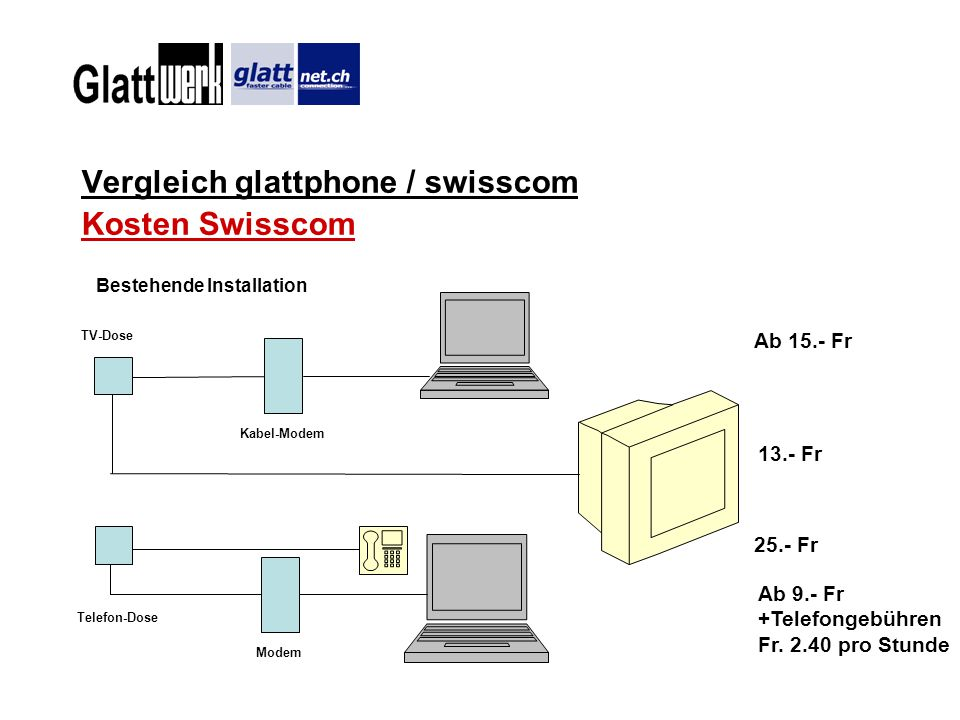 Vergleich glattphone / swisscom Kosten Swisscom