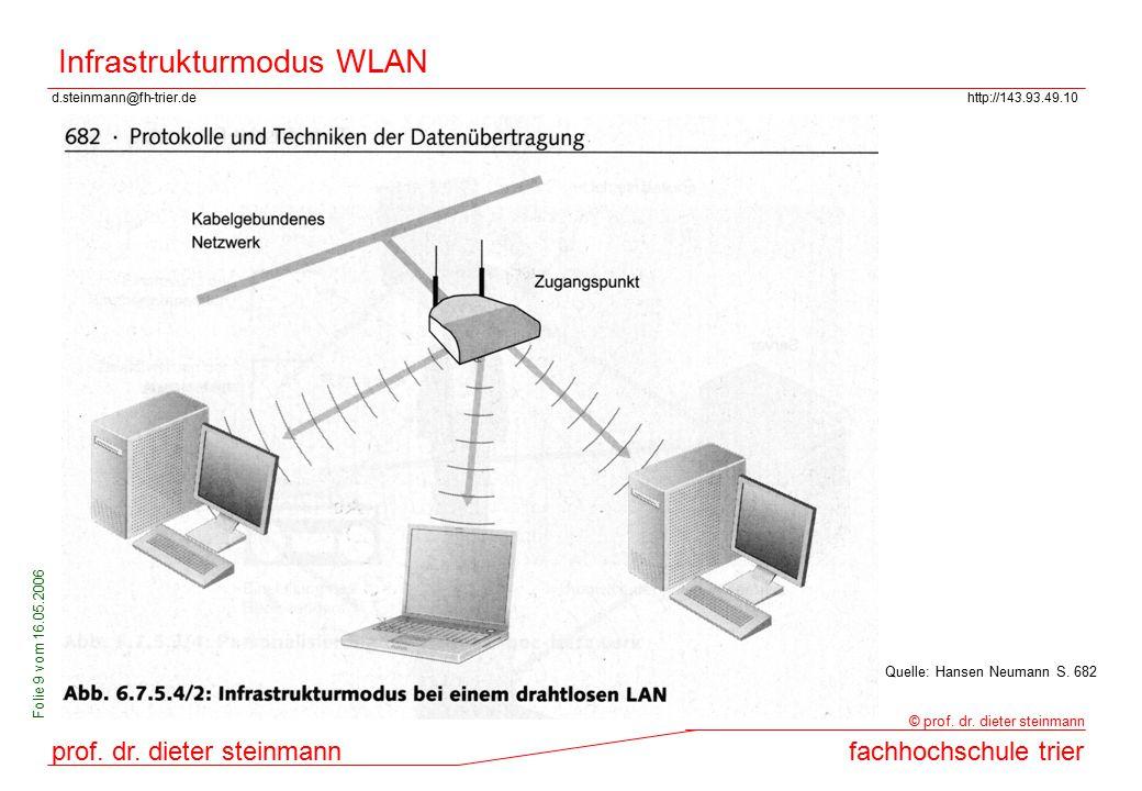 Infrastrukturmodus WLAN