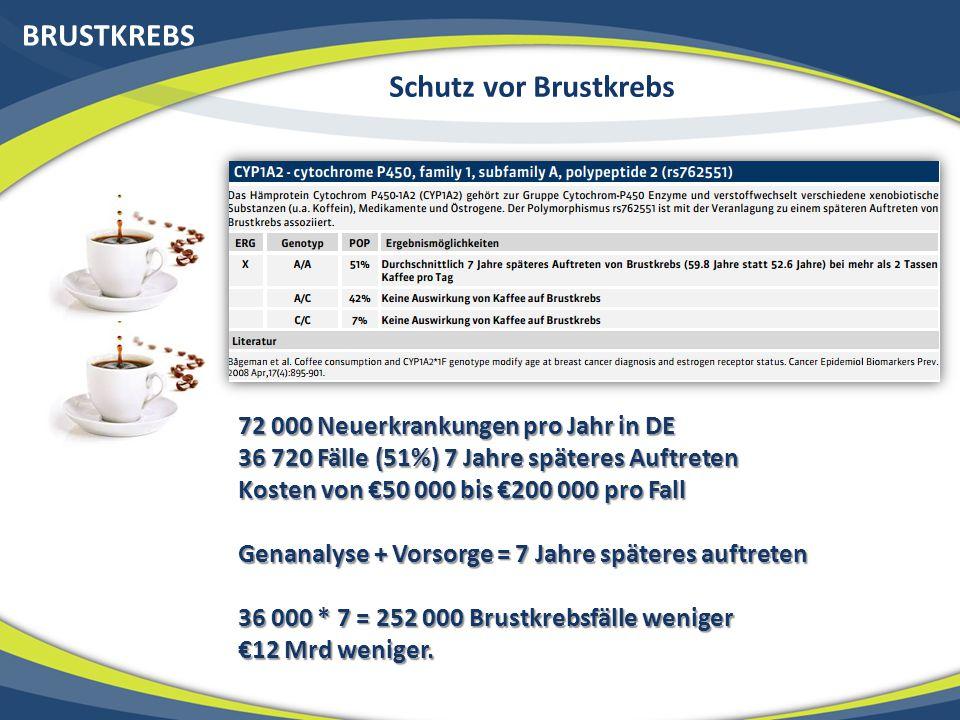 BRUSTKREBS Schutz vor Brustkrebs 72 000 Neuerkrankungen pro Jahr in DE