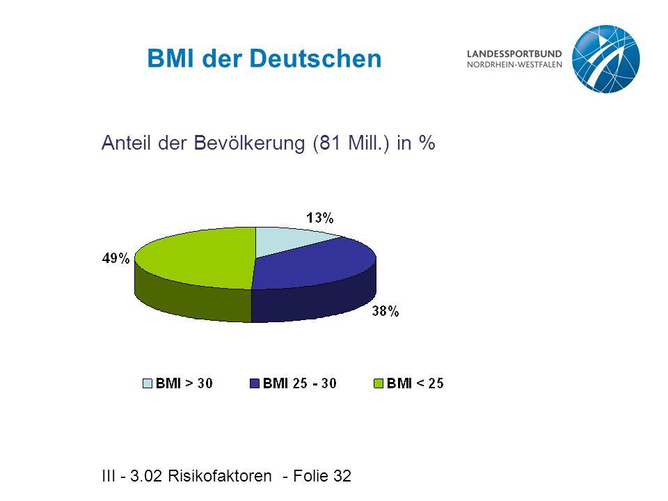 BMI der Deutschen Anteil der Bevölkerung (81 Mill.) in %