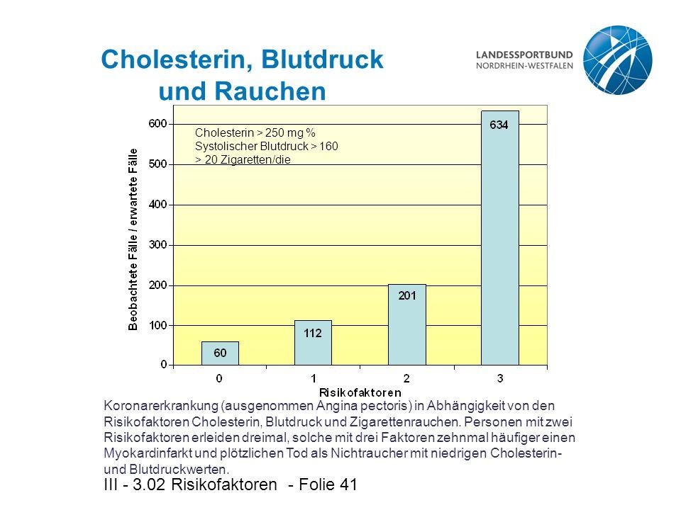 Cholesterin, Blutdruck und Rauchen
