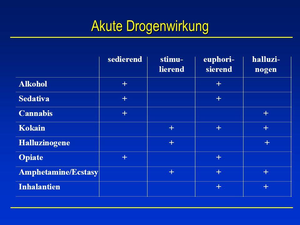 Akute Drogenwirkung sedierend stimu- euphori- halluzi- lierend sierend nogen. Alkohol + + Sedativa + +