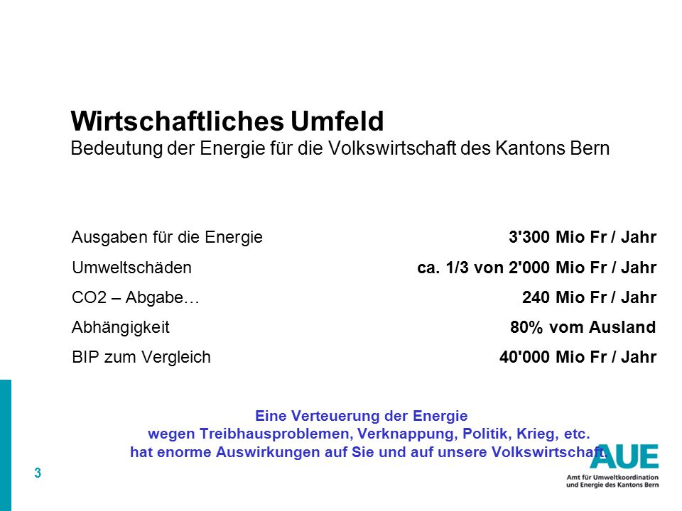 Wirtschaftliches Umfeld Bedeutung der Energie für die Volkswirtschaft des Kantons Bern