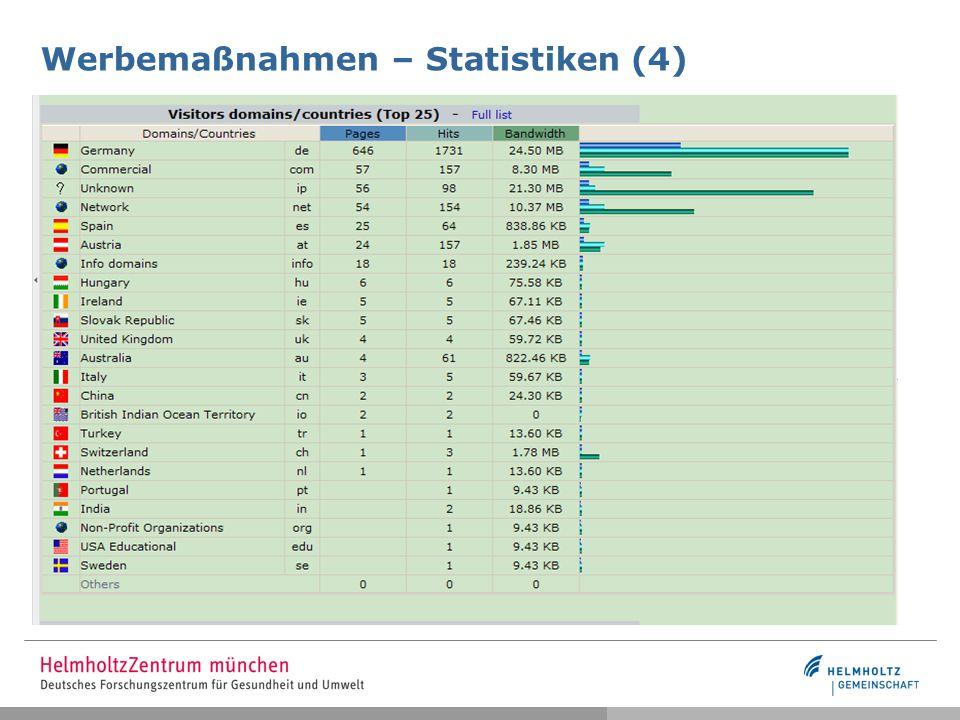 Werbemaßnahmen – Statistiken (4)