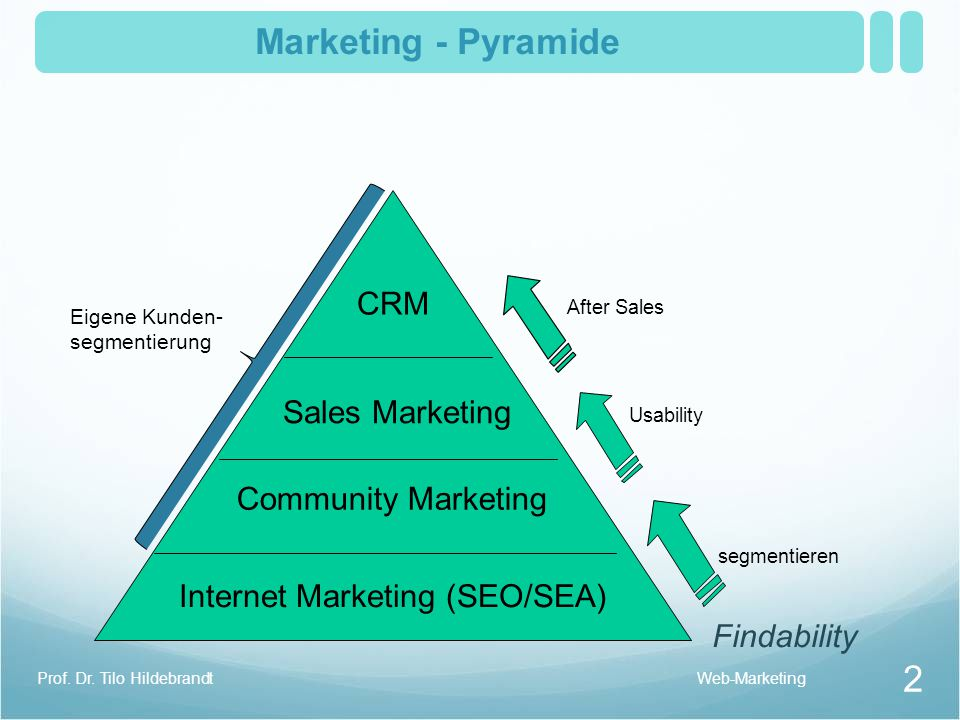 Marketing - Pyramide CRM Sales Marketing Community Marketing