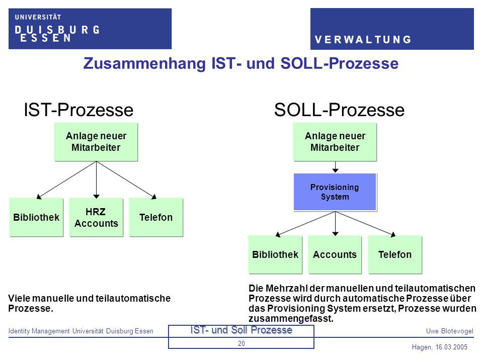 Zusammenhang IST- und SOLL-Prozesse