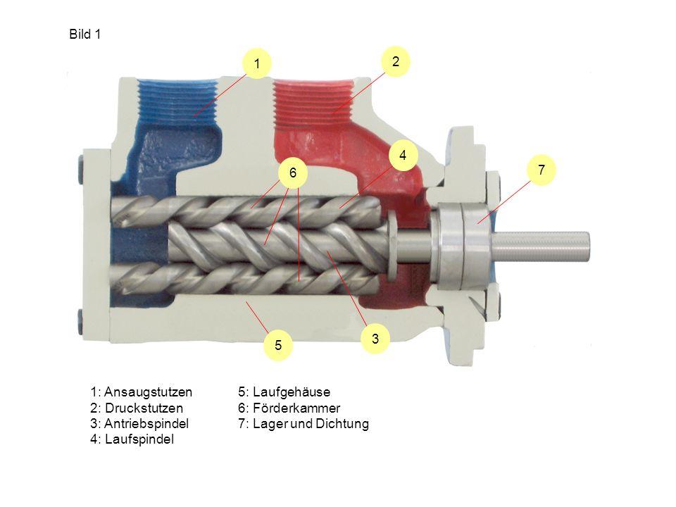 Bild 1 1. 2. 7. 4. 3. 5. 6. 1: Ansaugstutzen. 2: Druckstutzen. 3: Antriebspindel. 4: Laufspindel.