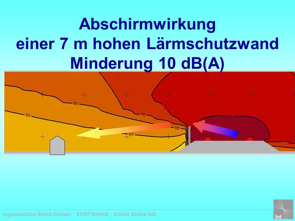 Abschirmwirkung einer 7 m hohen Lärmschutzwand Minderung 10 dB(A)