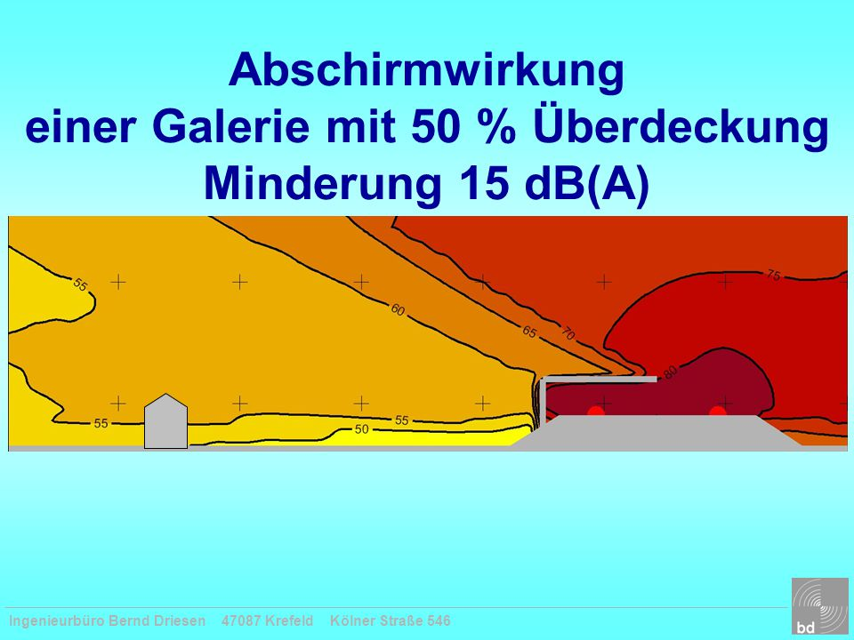 Abschirmwirkung einer Galerie mit 50 % Überdeckung Minderung 15 dB(A)