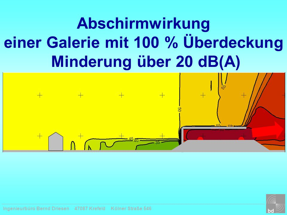 Abschirmwirkung einer Galerie mit 100 % Überdeckung Minderung über 20 dB(A)