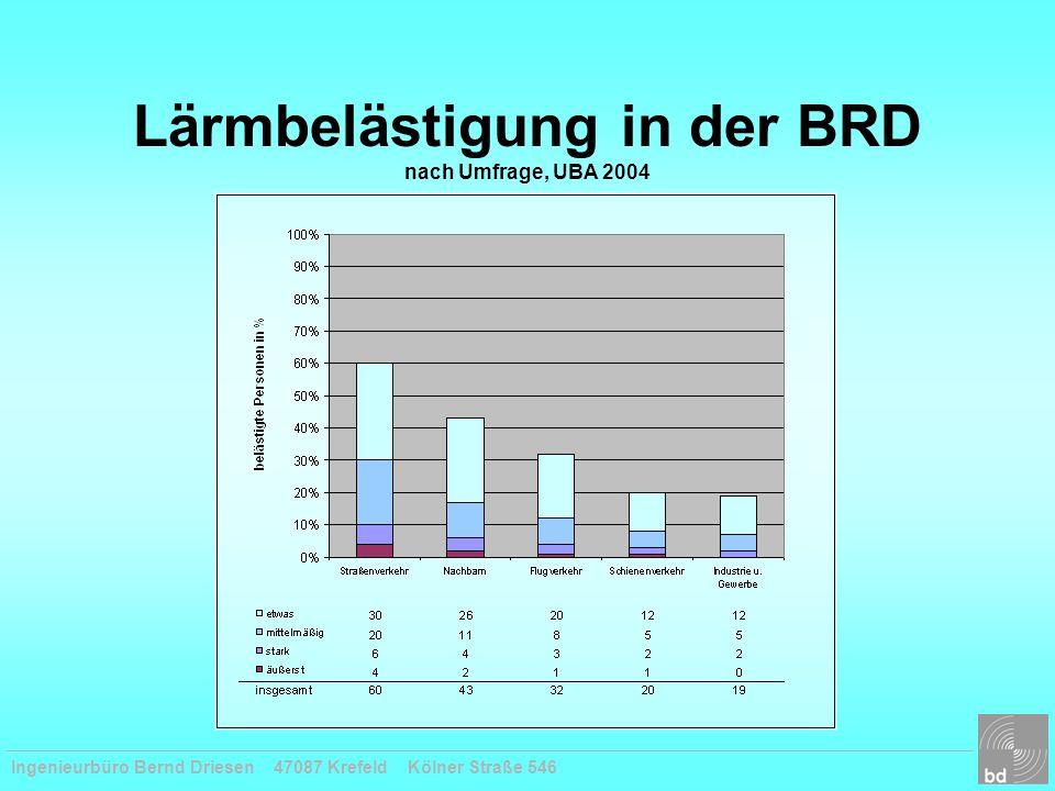 Lärmbelästigung in der BRD nach Umfrage, UBA 2004