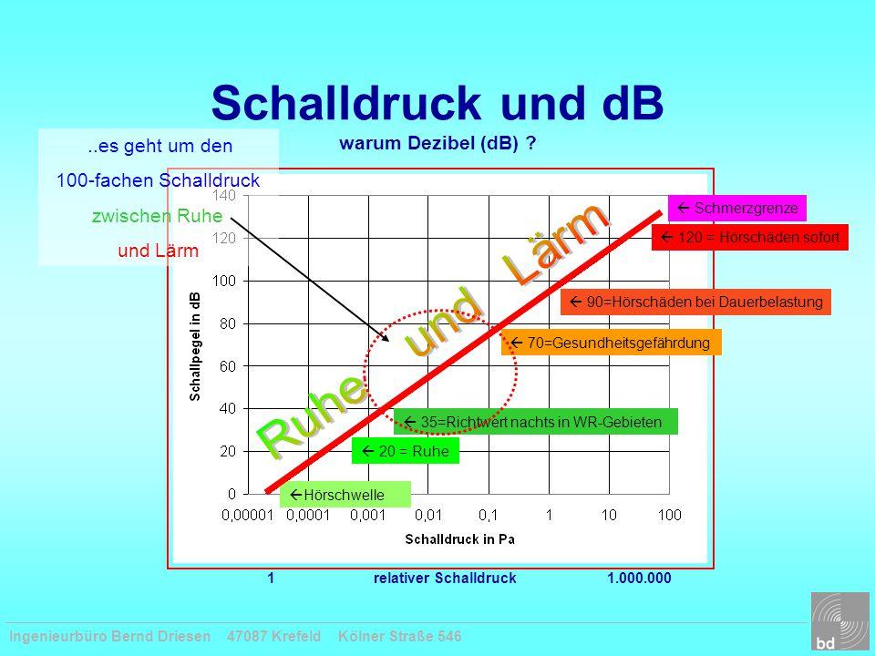 Schalldruck und dB warum Dezibel (dB)