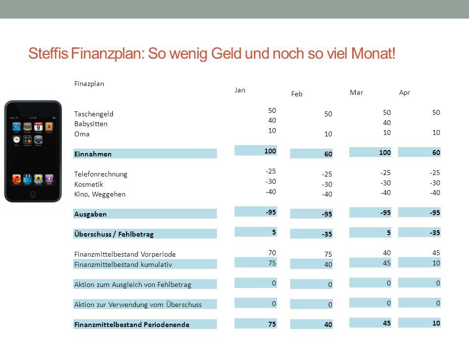 Steffis Finanzplan: So wenig Geld und noch so viel Monat!
