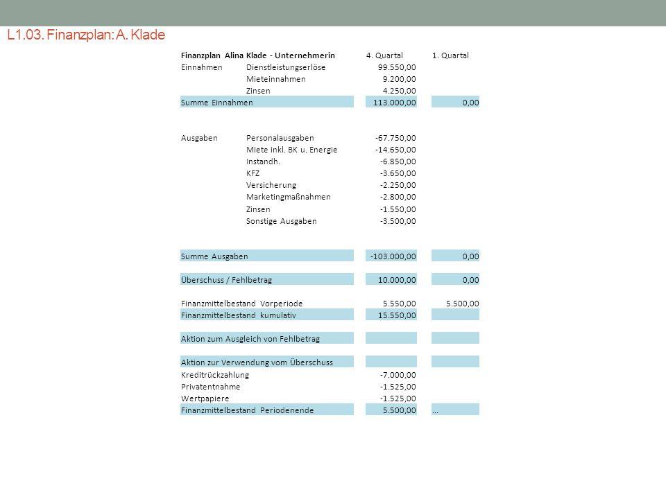 L1.03. Finanzplan: A. Klade Finanzplan Alina Klade - Unternehmerin