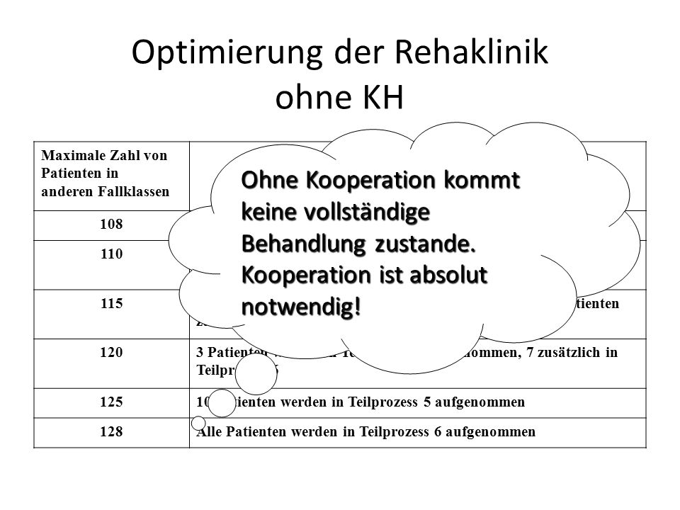 Optimierung der Rehaklinik ohne KH