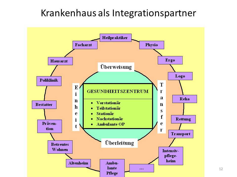 Krankenhaus als Integrationspartner