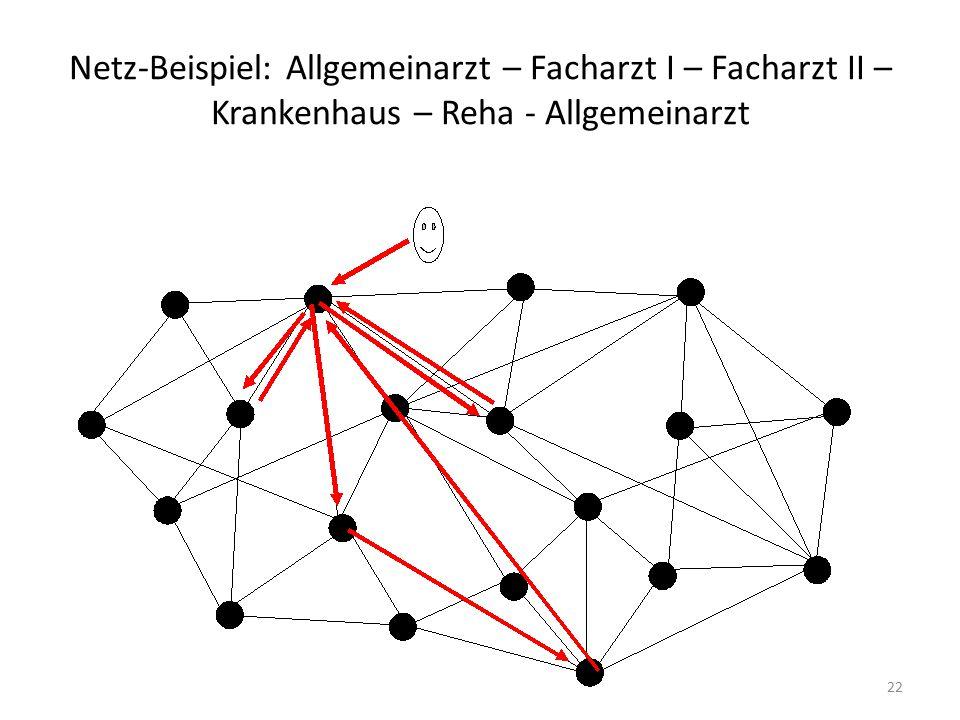 Netz-Beispiel: Allgemeinarzt – Facharzt I – Facharzt II – Krankenhaus – Reha - Allgemeinarzt