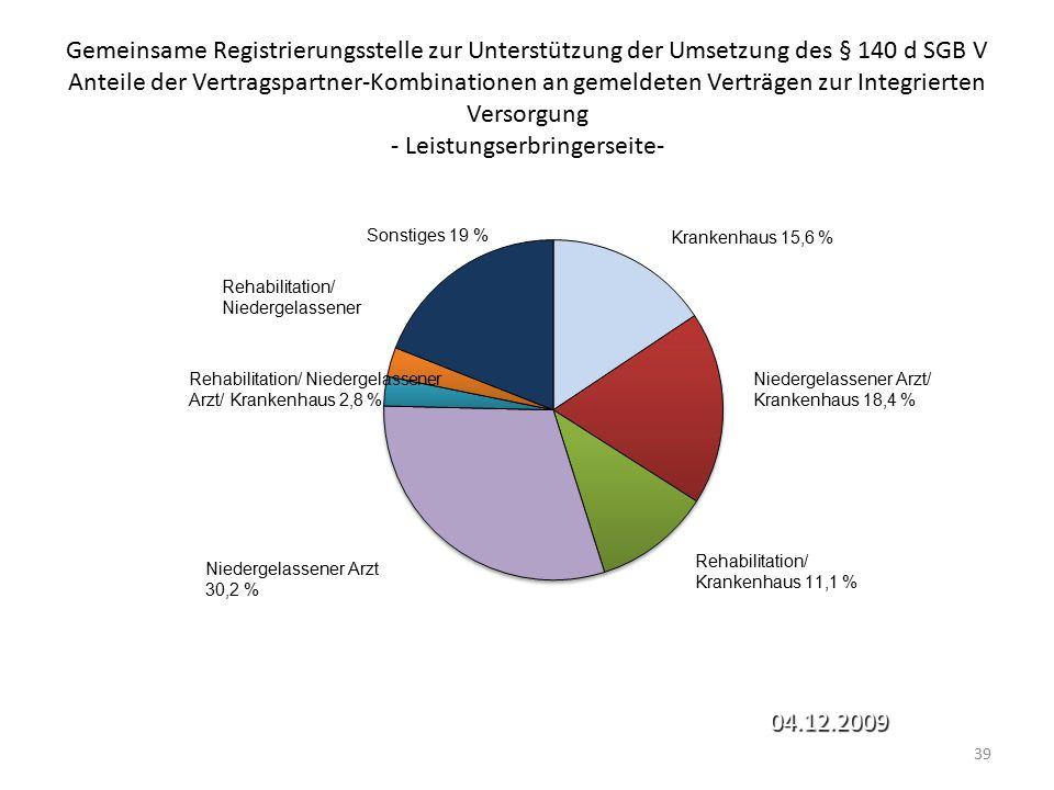 Gemeinsame Registrierungsstelle zur Unterstützung der Umsetzung des § 140 d SGB V Anteile der Vertragspartner-Kombinationen an gemeldeten Verträgen zur Integrierten Versorgung - Leistungserbringerseite-