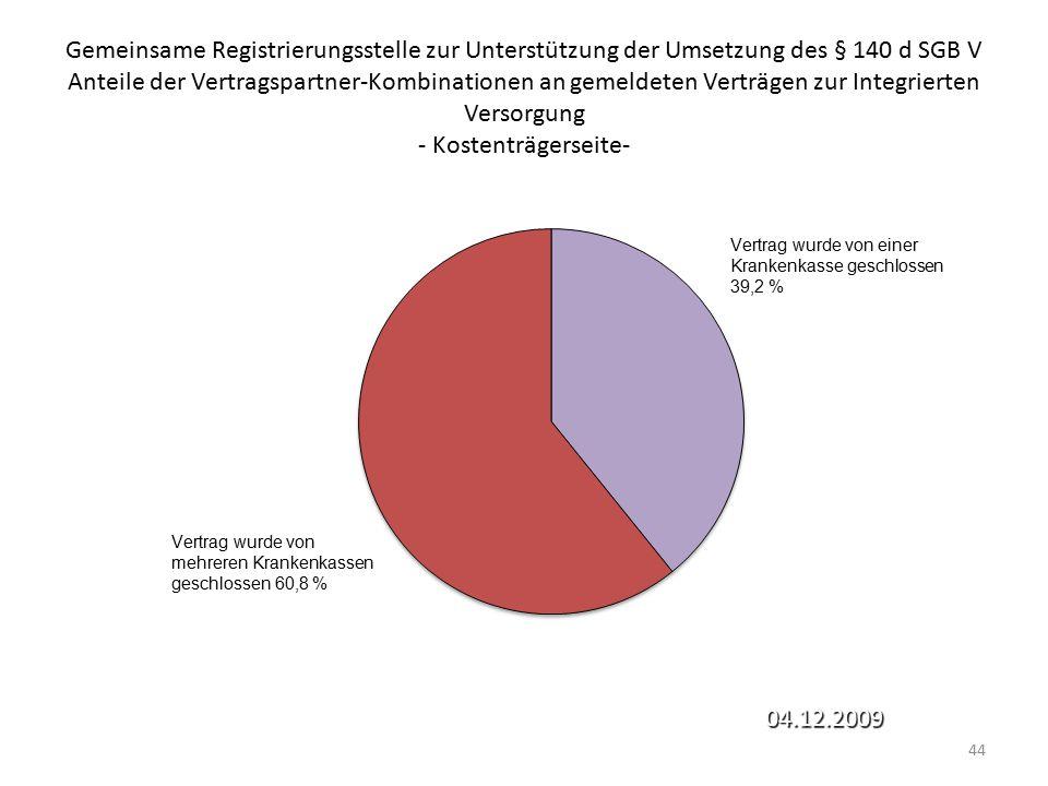 Gemeinsame Registrierungsstelle zur Unterstützung der Umsetzung des § 140 d SGB V Anteile der Vertragspartner-Kombinationen an gemeldeten Verträgen zur Integrierten Versorgung - Kostenträgerseite-