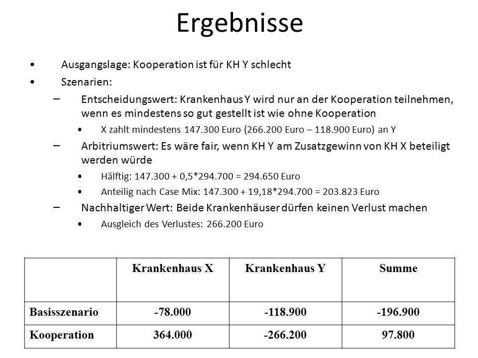 Ergebnisse Ausgangslage: Kooperation ist für KH Y schlecht Szenarien: