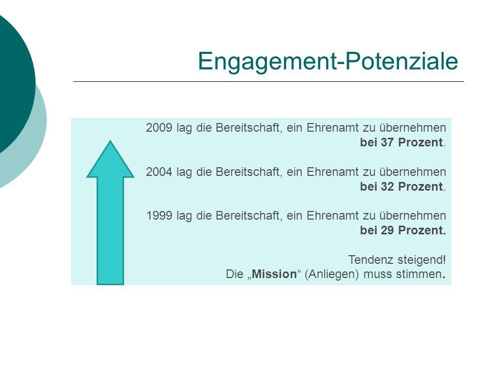 Engagement-Potenziale
