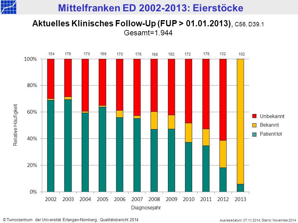 Aktuelles Klinisches Follow-Up (FUP > 01.01.2013), C56, D39.1