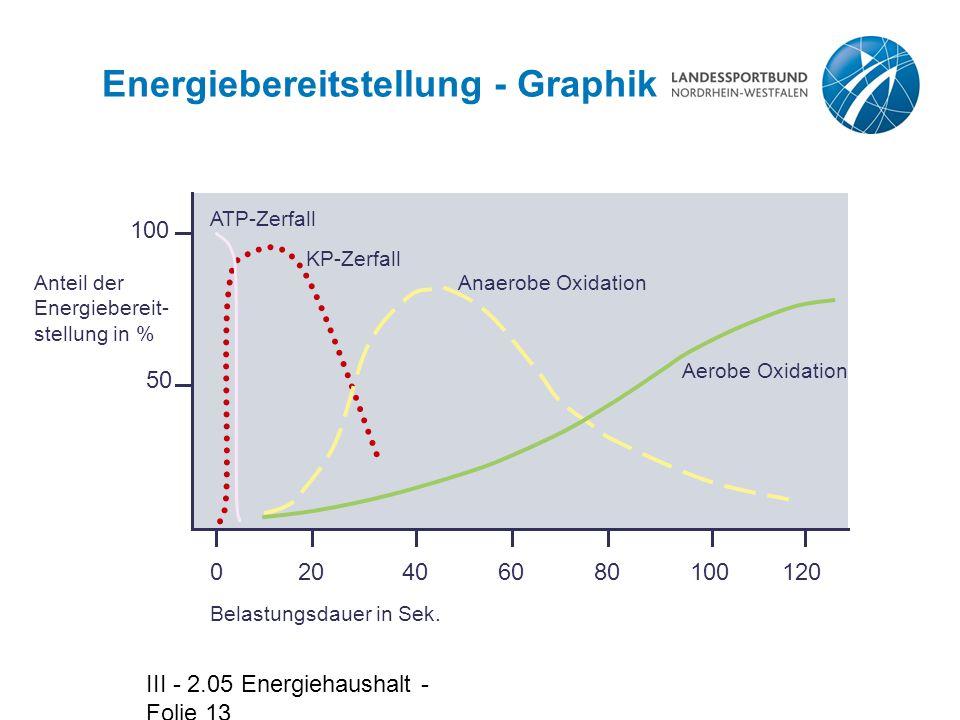 Energiebereitstellung - Graphik