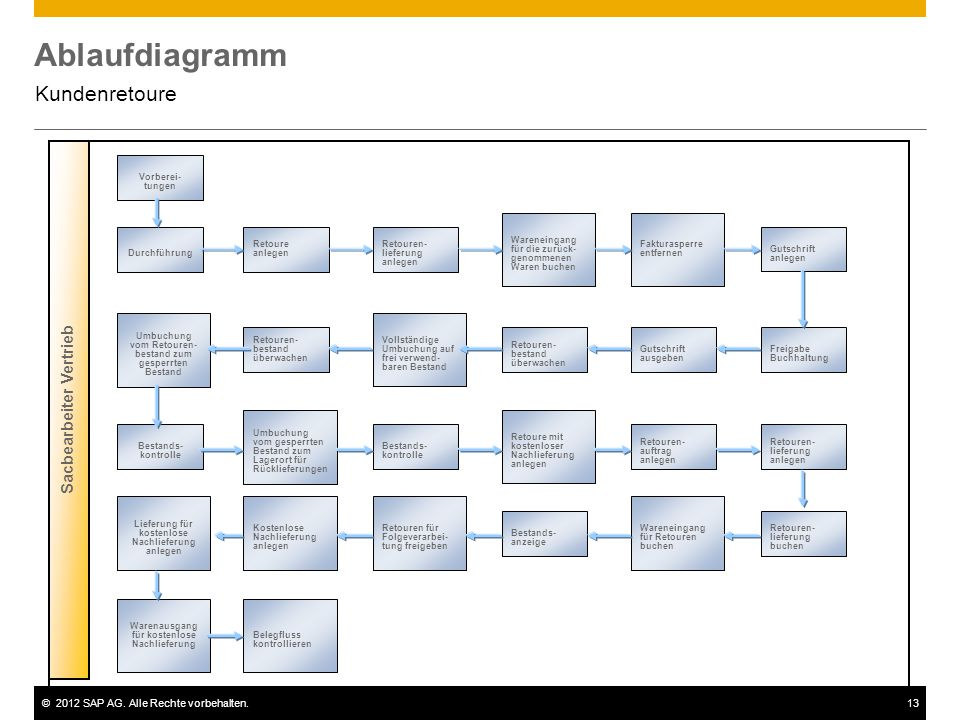 Ablaufdiagramm Kundenretoure Sacbearbeiter Vertrieb Vorberei-tungen
