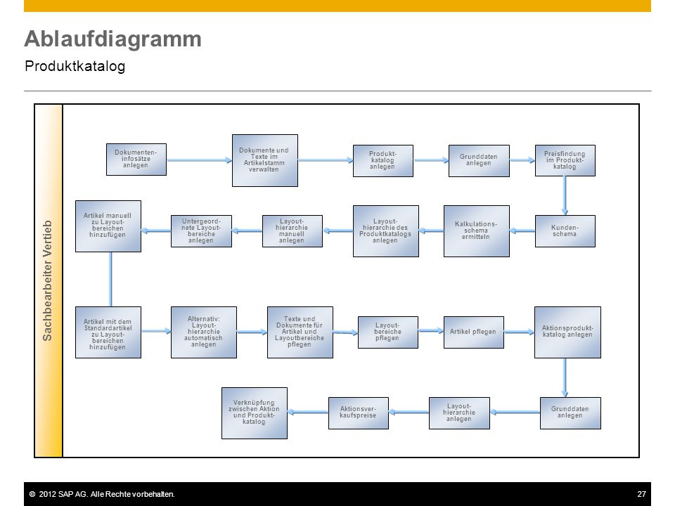 Ablaufdiagramm Produktkatalog Sachbearbeiter Vertieb