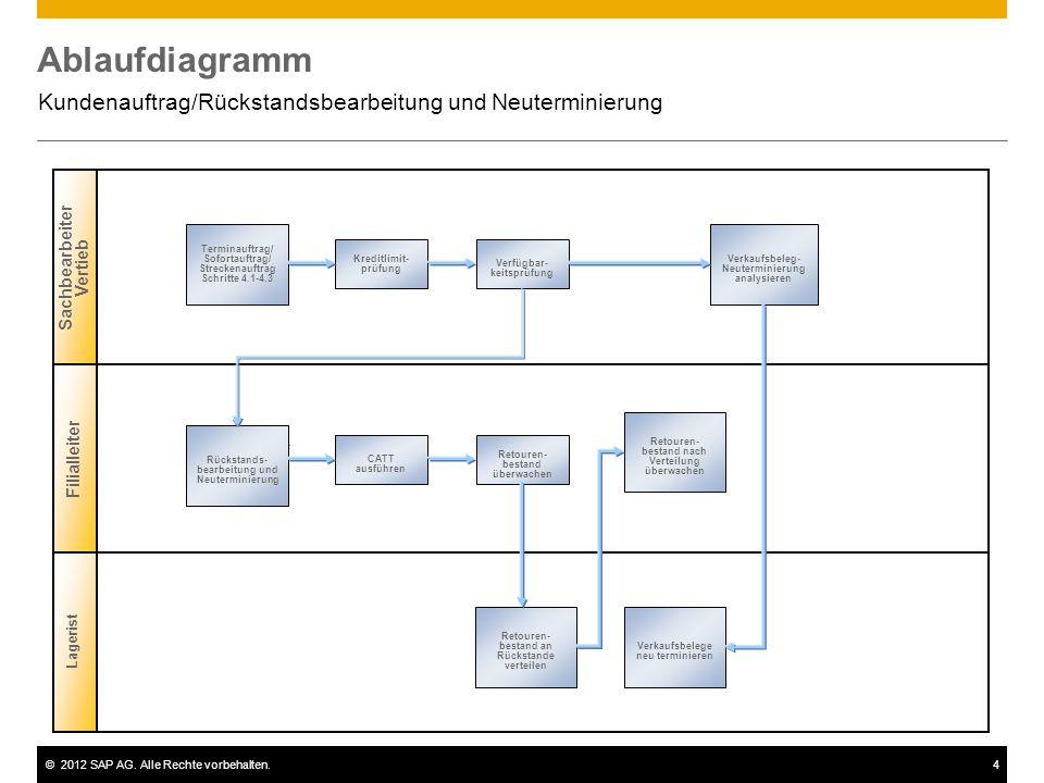Kundenauftrag/Rückstandsbearbeitung und Neuterminierung